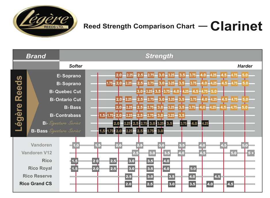 Legere clarinet chart