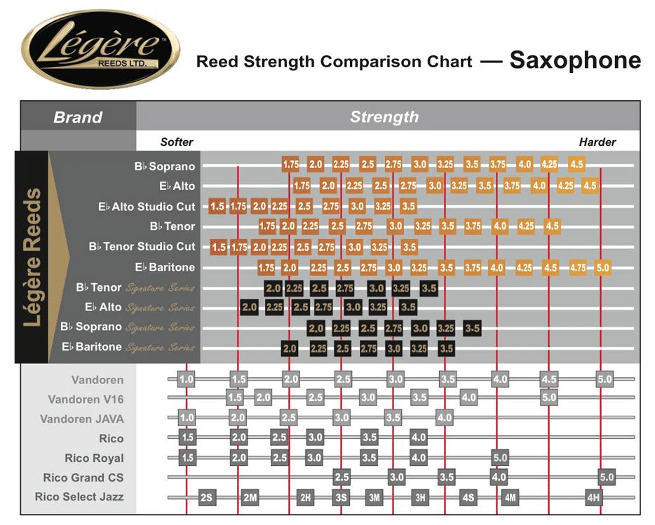 Legere saxofon chart